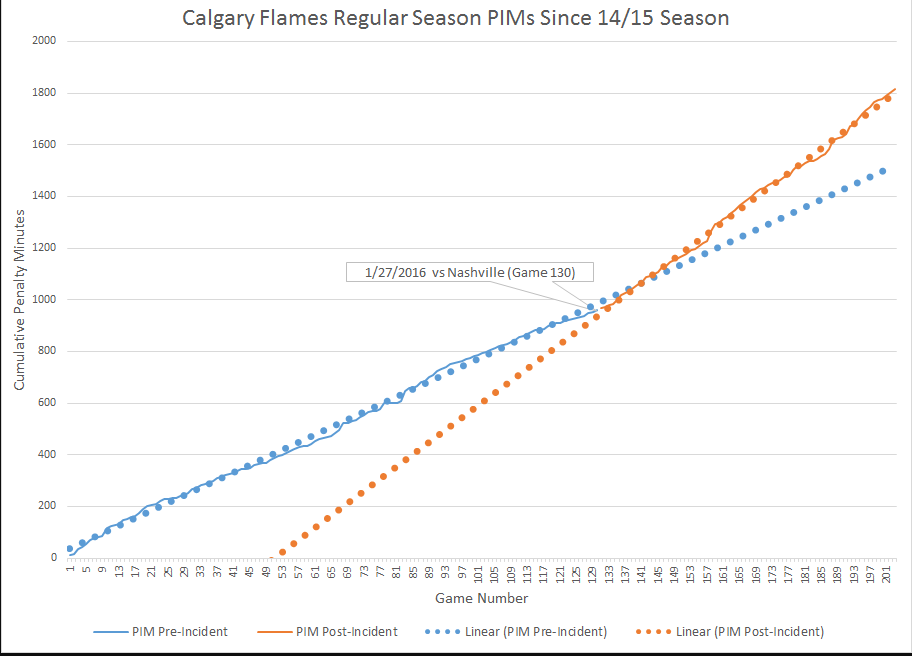 Can't Argue with Evidence – WidemanEffect and Ref Bias Against the Flames